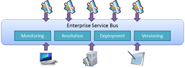 Service Bus Patterns